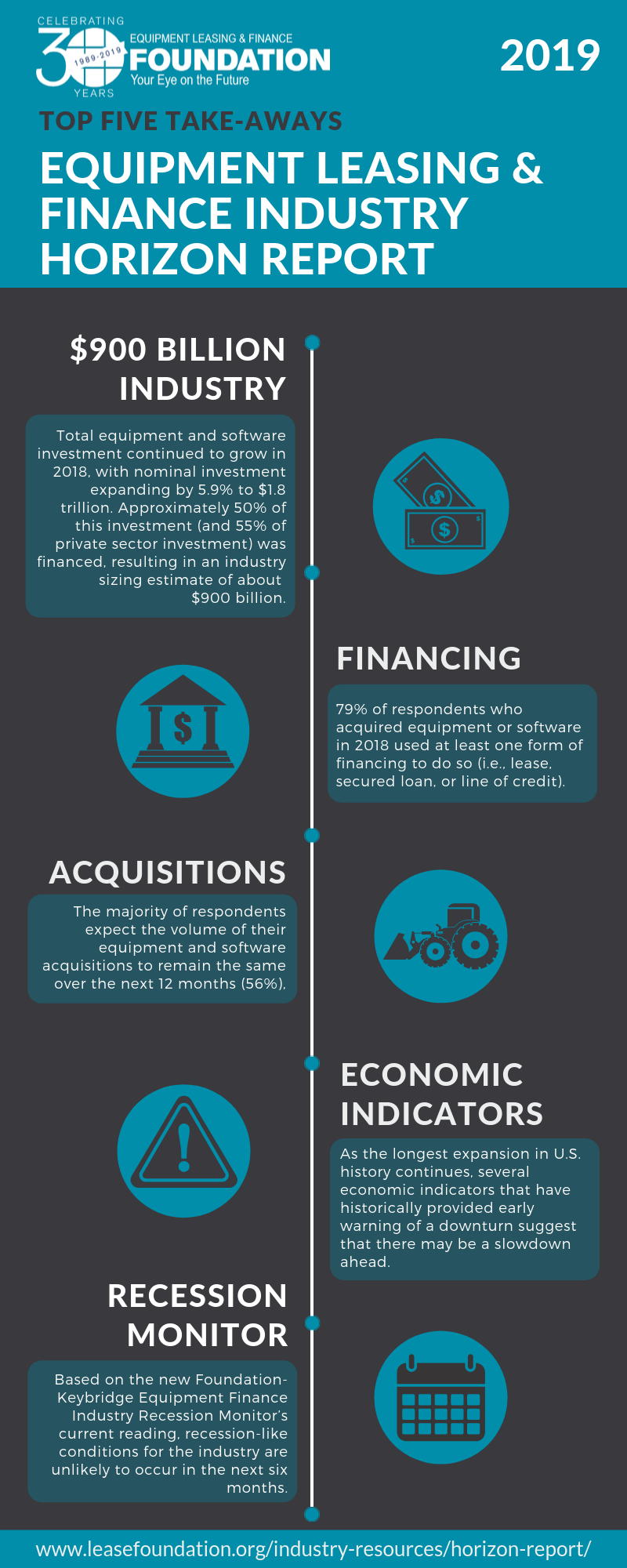 2019 Horizon Report Infographic